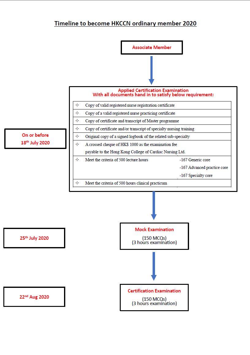 Timeline to become HKCCN ordinary member 2020 captured